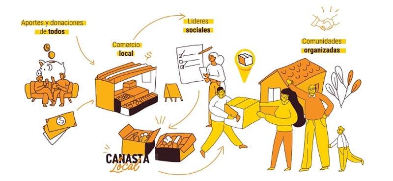 Plataforma reúne iniciativas para ayudar a familias vulnerables y comercios locales