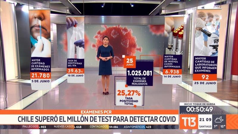 [VIDEO] Exámenes PCR: Chile superó el millón de test para detectar COVID-19