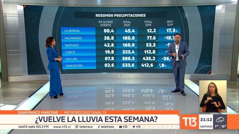 Chubascos débiles podrían caer en Santiago este martes