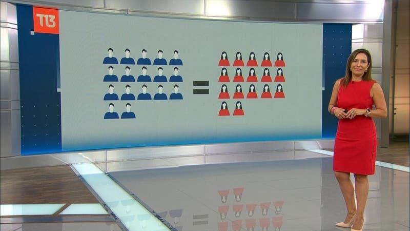 T13 Explica: Así funciona la paridad de género en la Convención Constitucional