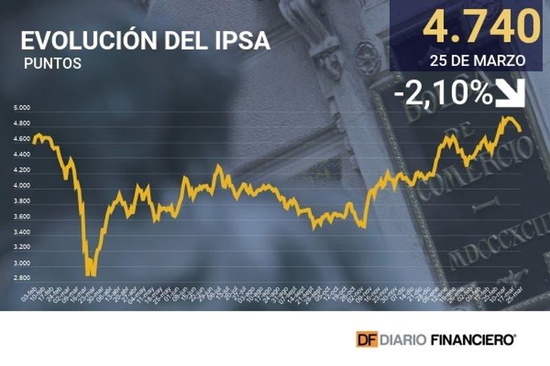IPSA responde con fuerte caída a anuncio de cuarentena total para la Región Metropolitana