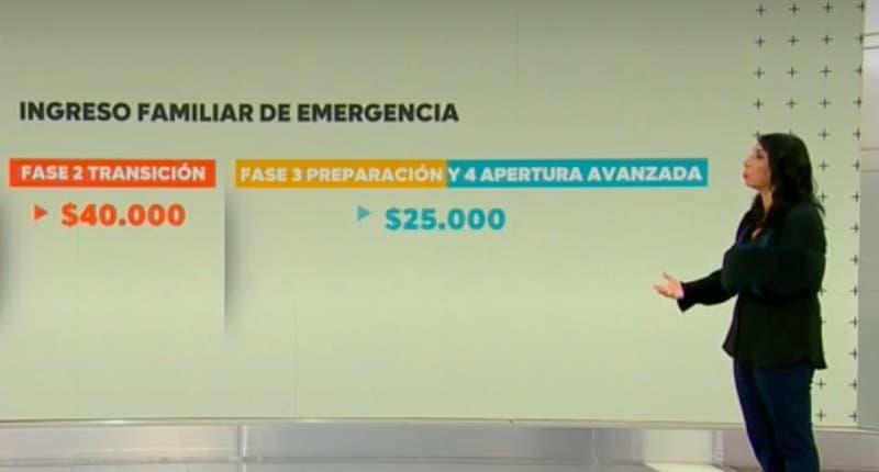 [VIDEO] Conozca los bonos a los que podría acceder