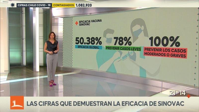 [VIDEO] Las cifras que demuestran la eficacia de Sinovac