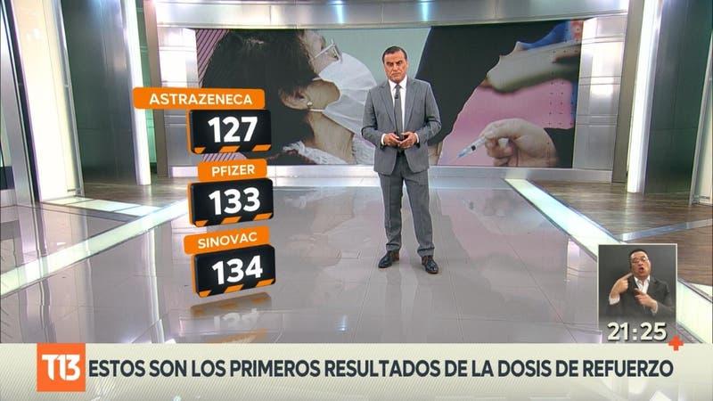 Estudio en Chile con AstraZaneca: Dosis de refuerzo eleva los anticuerpos 15 veces